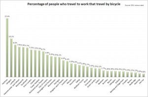 Percentage of people who travel to work and do so by bicycle 2011 census cyclistsinthecity2