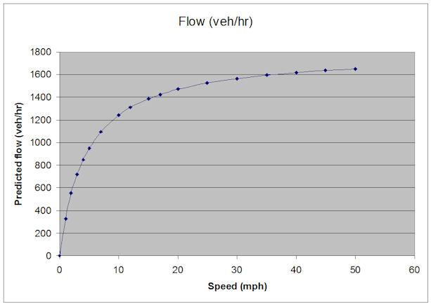 Flow versus speed
