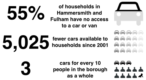 LBHF car census