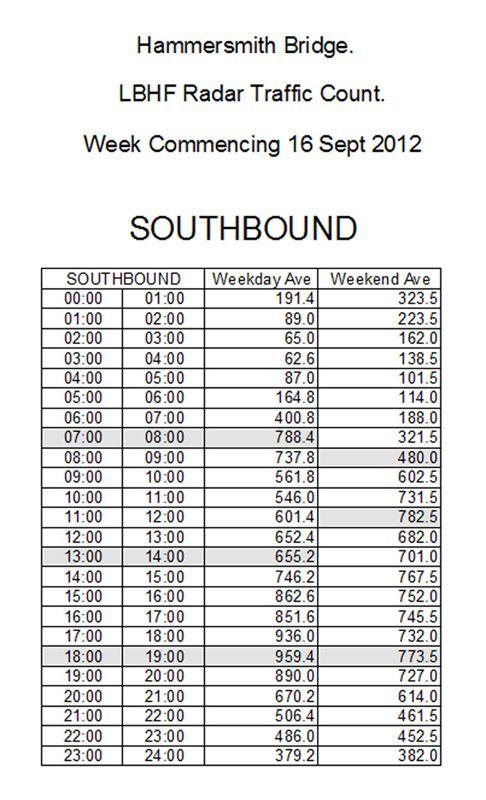 Radar Data South on Hammersmith Bridge